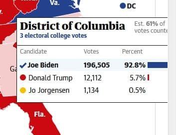 انتخابات آمریکا (2020)/ جو بایدن 237 - ترامپ 210