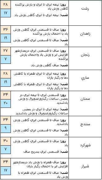 وزش باد شدید در ۶ استان کشور / آسمان پایتخت بارانی میشود + جدول
