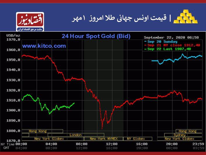 بازارهای جهانی 1 مهر
