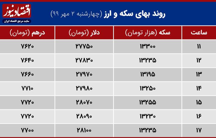 جدول نوسانات سکه و ارز 2 مهر 99