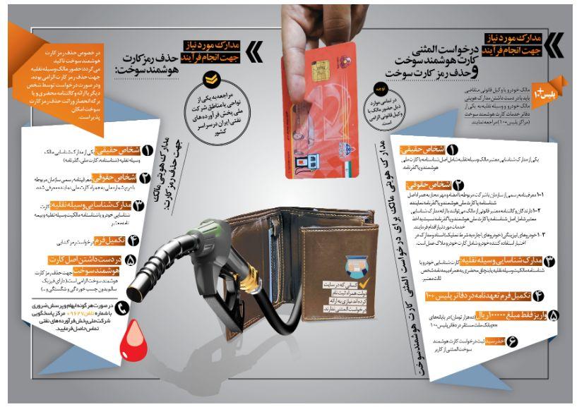 چه مدارکی برای دریافت کارت هوشمند سوخت المثنی لازم است؟
