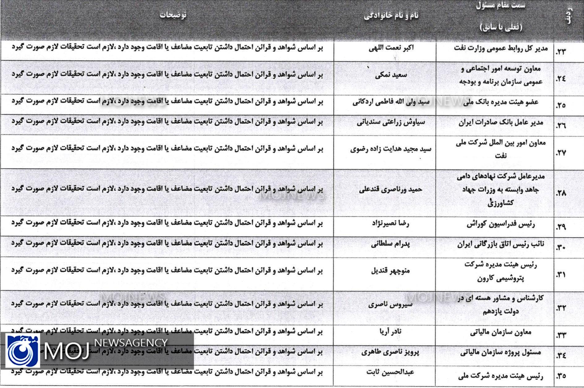 لیست افراد دو تابعیتی بر اساس شواهد و قرائن 3
