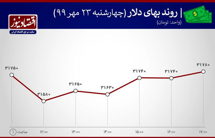 روند بهای دلار 23 مهر 1399