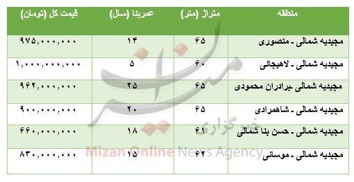 برای خرید آپارتمان در منطقه مجیدیه شمالی چقدر باید پرداخت کرد؟