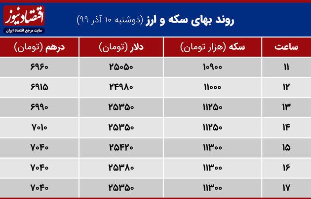 جدول قیمت سکه و ارز 10 آذر 99