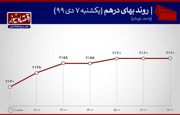 نمودار نوسانات بهای درهم 8 دی 1399