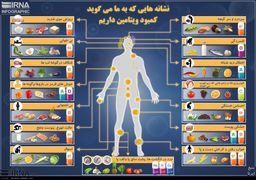 علائمی که به شما نشان می دهد کمبود کدام ویتامین را دارید + اینفوگرافی