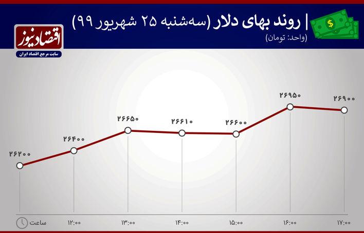 روند بهای دلار 25 شهریور 1399