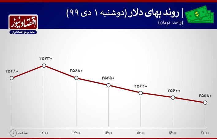 روند بهای دلار 1 دی 1399