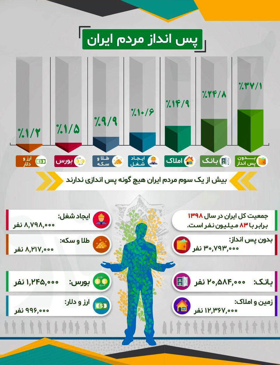 پس اندازهای مردم ایران کجاست؟! +اینفوگرافیک