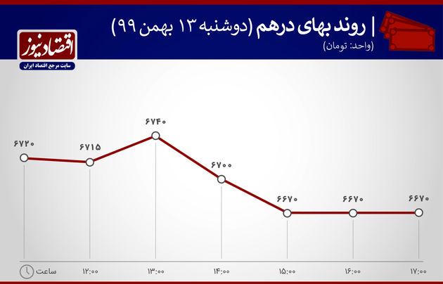 بازارها 13 بهمن 1399