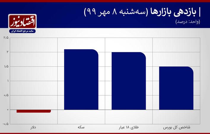 بازدهی بازارها 8 مهر99