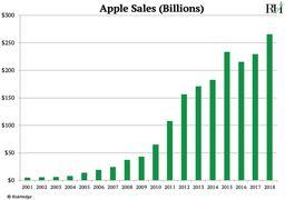 تکرار سرنوشت نوکیا برای اپل هم زقم خورد + نمودار