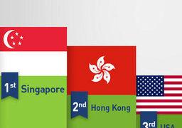 سنگاپور  رتبه نخست رقابتیترین اقتصاد جهان را ربود