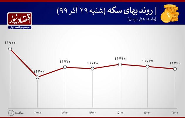 روند بهای سکه بازارها 29 آذر 1399