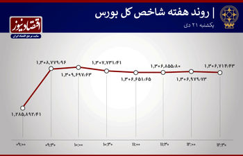 حادثه مهم در بورس امروز + نمودار