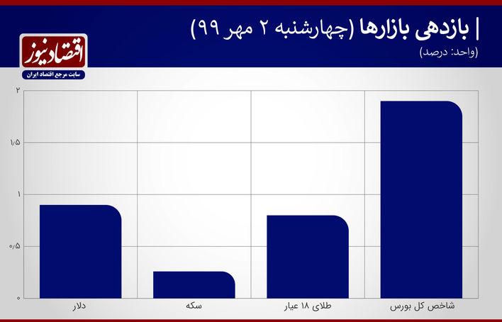 نمودار بازدهی بازارها دوم مهر